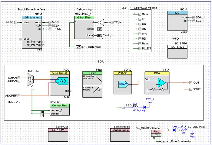 Creator graphic design of the PSoC-SDR